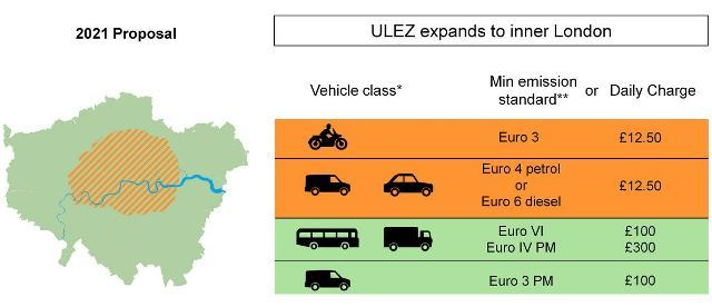 The proposed new ULEZ and its tariffs for vehicles not meeting emissions standards